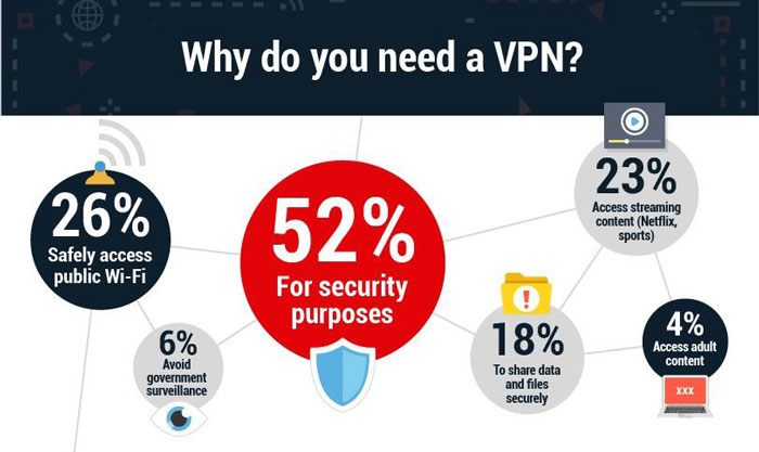 Why do people need of VPN?