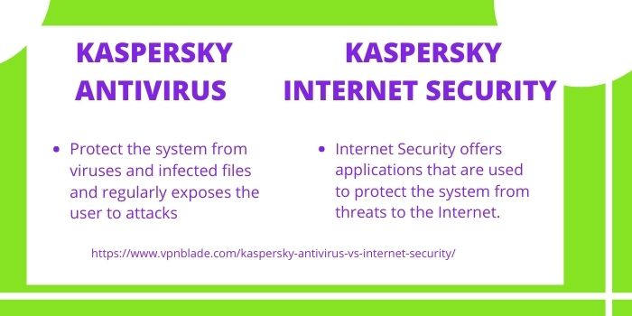Difference Between Kaspersky Antivirus and Internet Security
