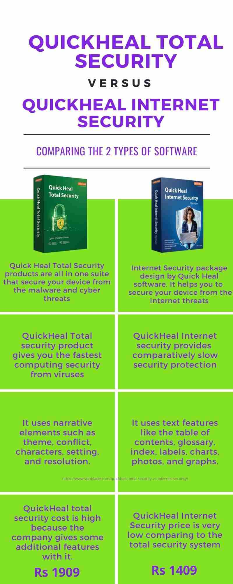 Difference between QuickHeal Total Security and Internet Security