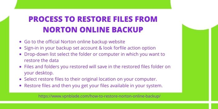 PROCESS TO RESTORE NORTON ONLINE BACKUP