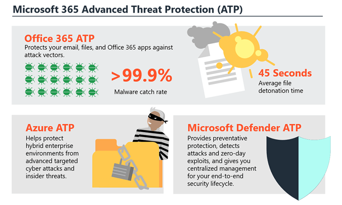 Office 365 Advanced Threat Security