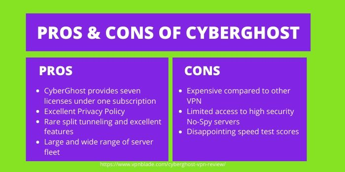 CyberGhost VPN Review- Pros & Cons