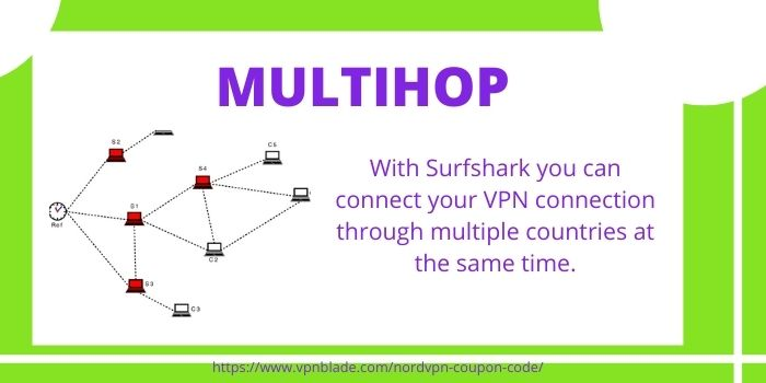 Surfshark VPN review- Multihop