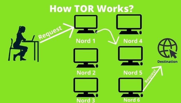 HOW TOR WORK