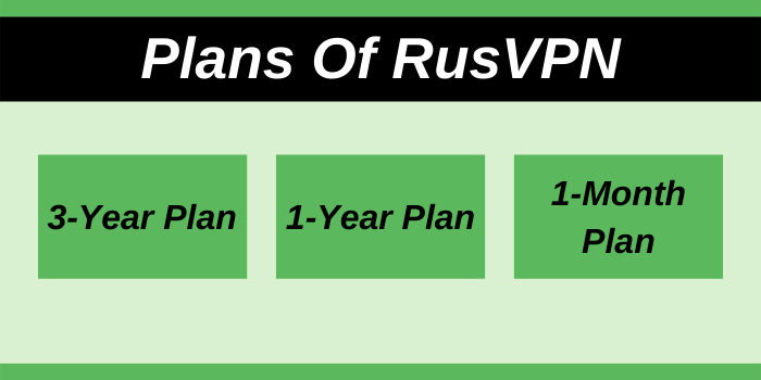 Plans Of RusVPN with promo code